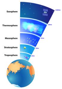 Couches atmosphériques