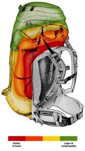La bonne répartition des charges dans votre sac vous permet un mellleur confort de marche